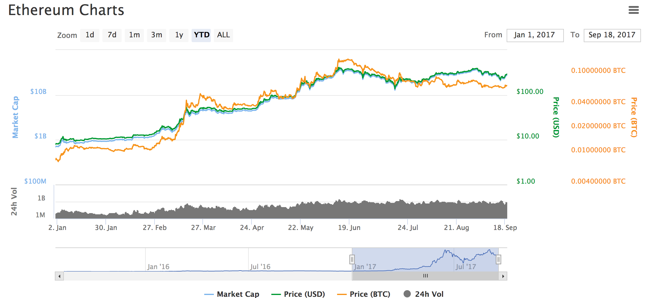 Coinmarketcap graph of Ethereum currently