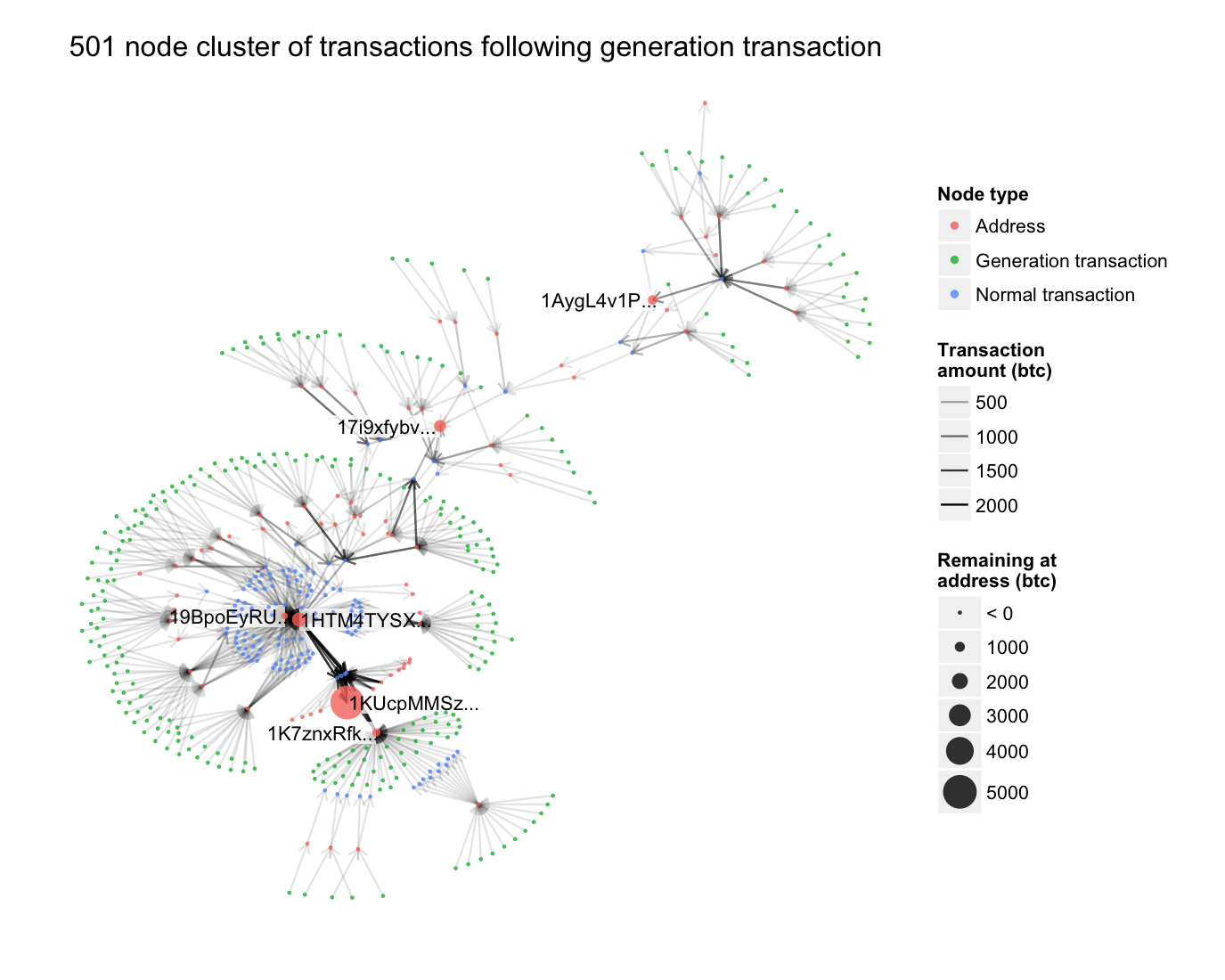 Transaction graph example