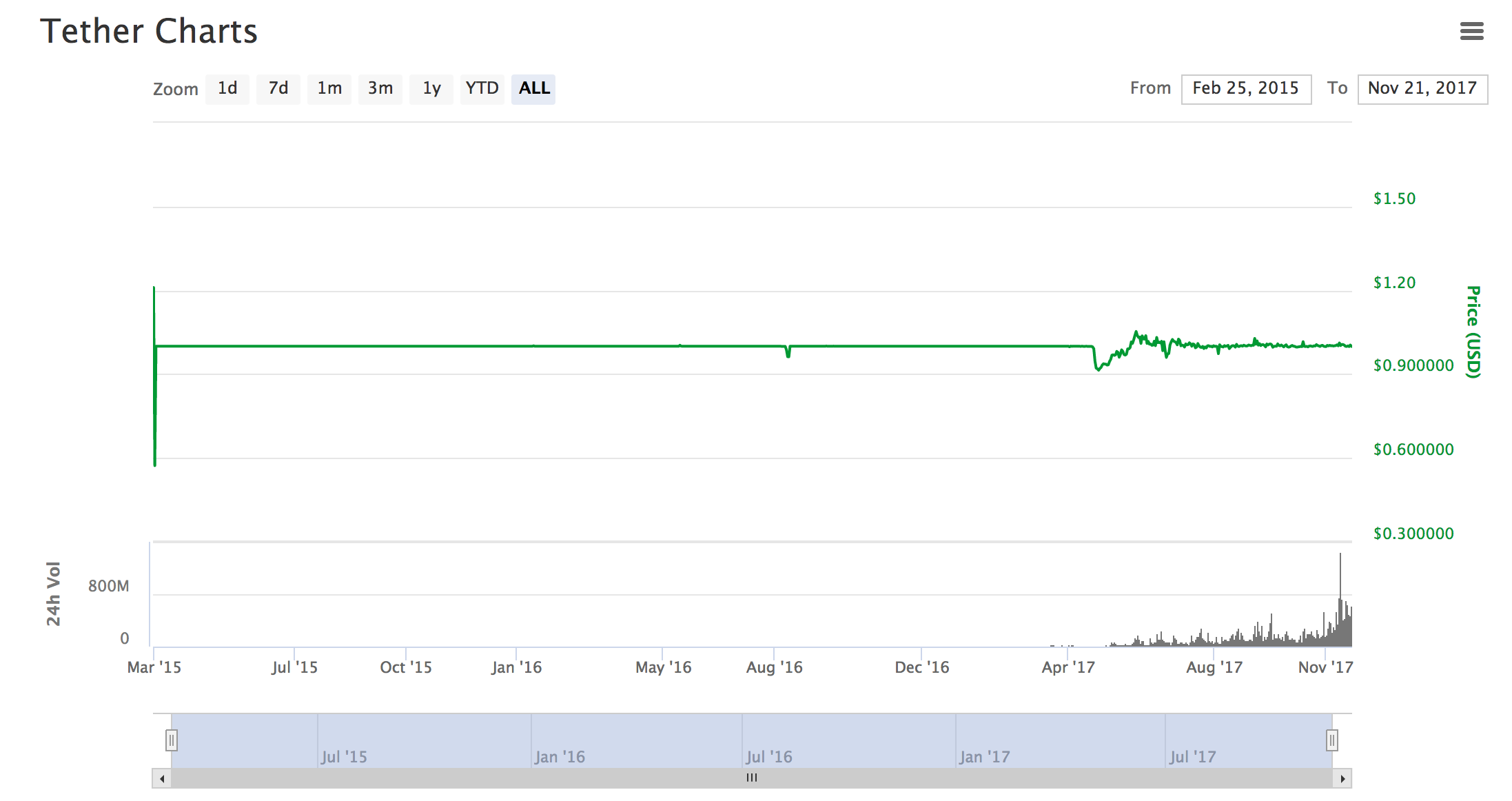 Tether price over time