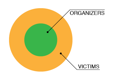 The simplified layout of a P&D group